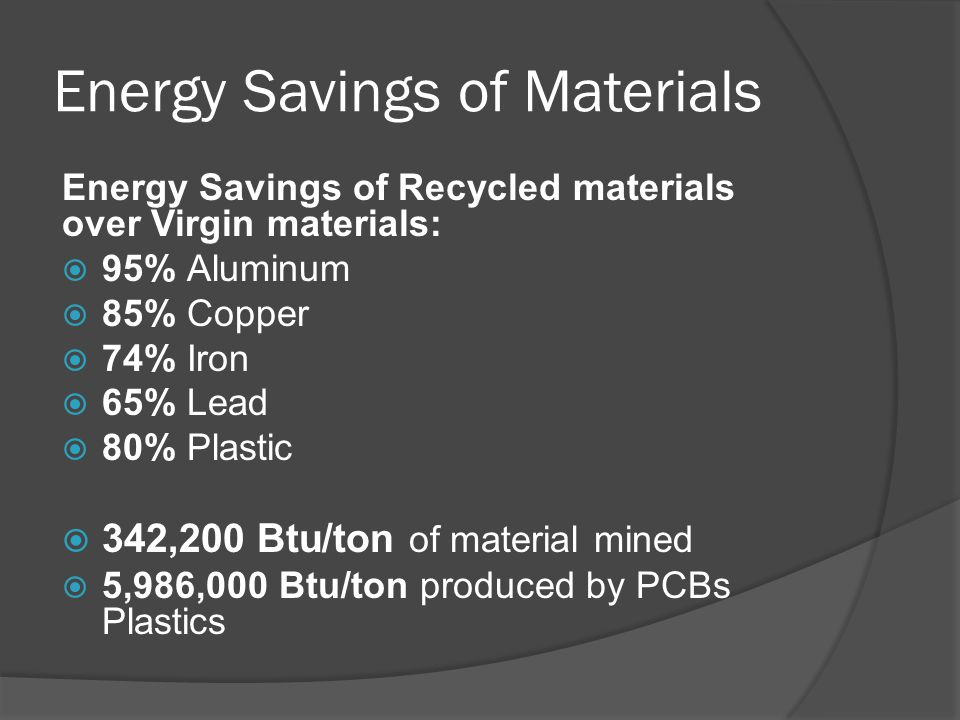 Energy Savings of Materials Energy Savings of Recycled materials over Virgin materials:  95% Aluminum  85% Copper  74% Iron  65% Lead  80% Plastic  342,200 Btu/ton of material mined  5,986,000 Btu/ton produced by PCBs Plastics