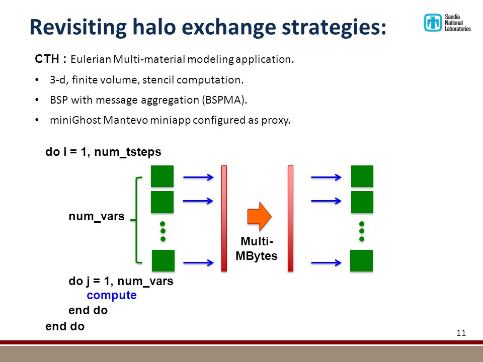 Revisiting halo exchange strategies: 11 num_vars do i = 1, num_tsteps end do do j = 1, num_vars end do compute Multi- MBytes CTH : Eulerian Multi-material modeling application.