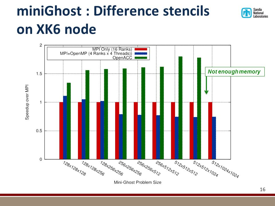 miniGhost : Difference stencils on XK6 node 16 Not enough memory