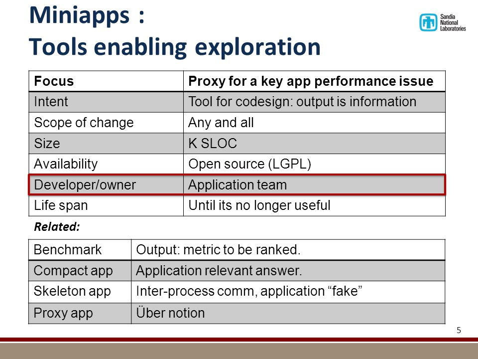 Miniapps : Tools enabling exploration 5 FocusProxy for a key app performance issue IntentTool for codesign: output is information Scope of changeAny and all SizeK SLOC AvailabilityOpen source (LGPL) Developer/ownerApplication team Life spanUntil its no longer useful Related: BenchmarkOutput: metric to be ranked.