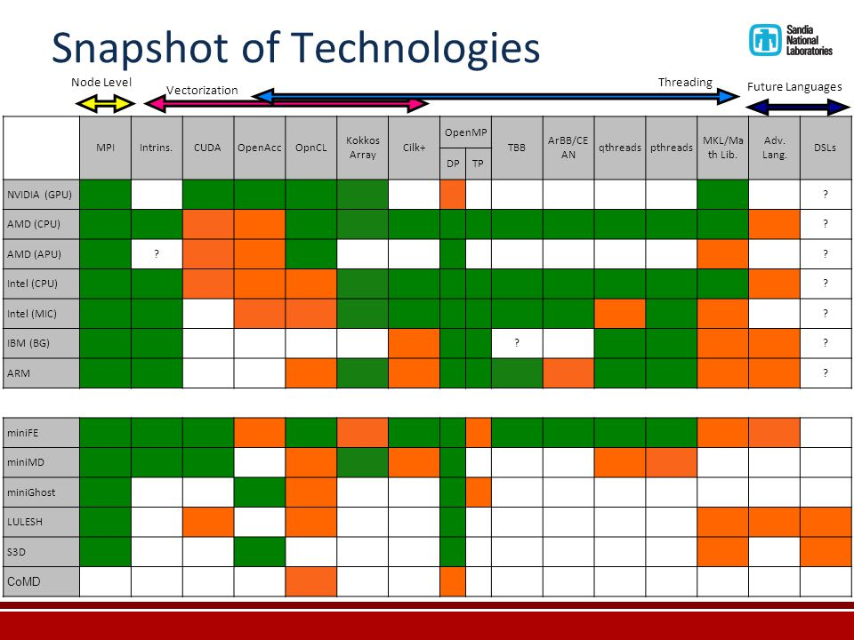 Snapshot of Technologies MPIIntrins.CUDAOpenAccOpnCL Kokkos Array Cilk+ OpenMP TBB ArBB/CE AN qthreadspthreads MKL/Ma th Lib.
