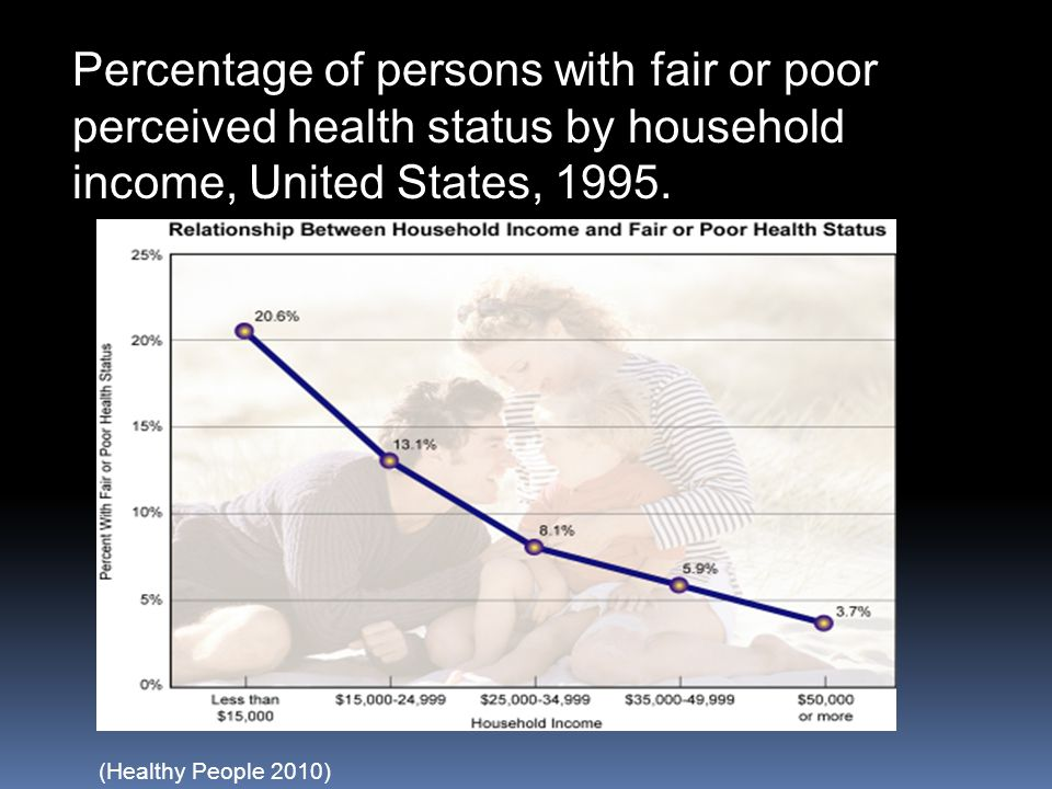 Percentage of persons with fair or poor perceived health status by household income, United States, 1995.