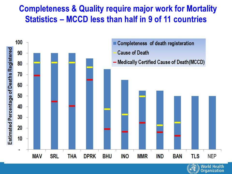 Completeness & Quality require major work for Mortality Statistics – MCCD less than half in 9 of 11 countries