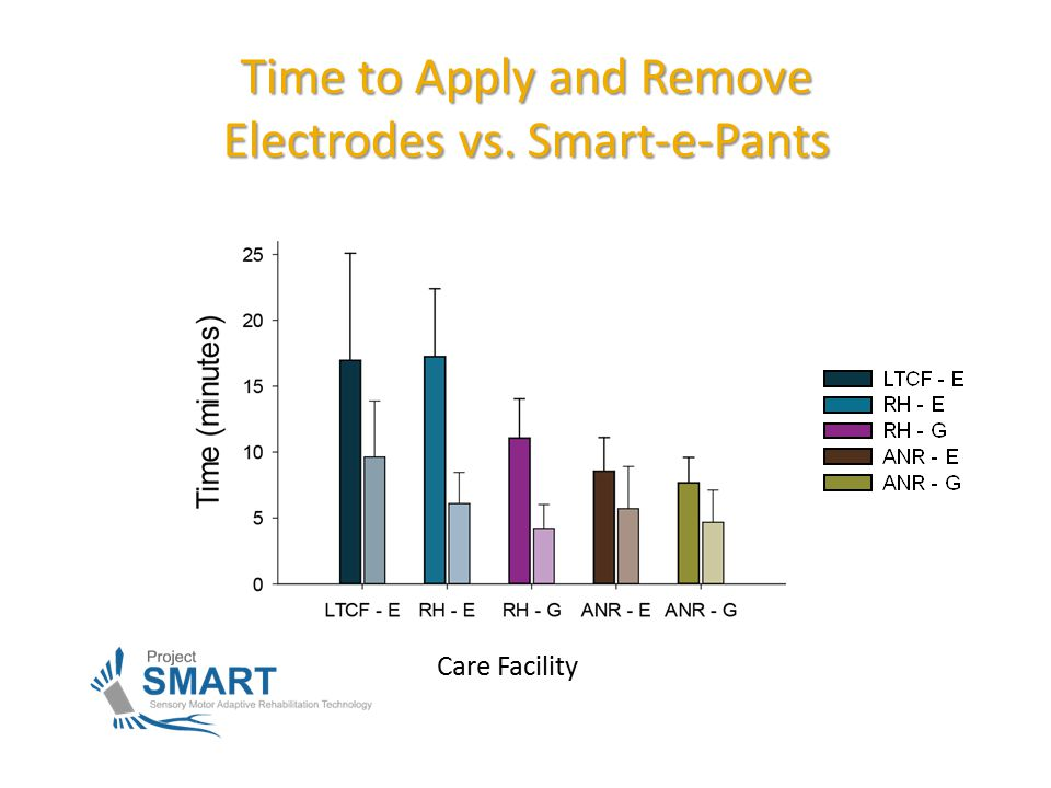 Time to Apply and Remove Electrodes vs. Smart-e-Pants Care Facility