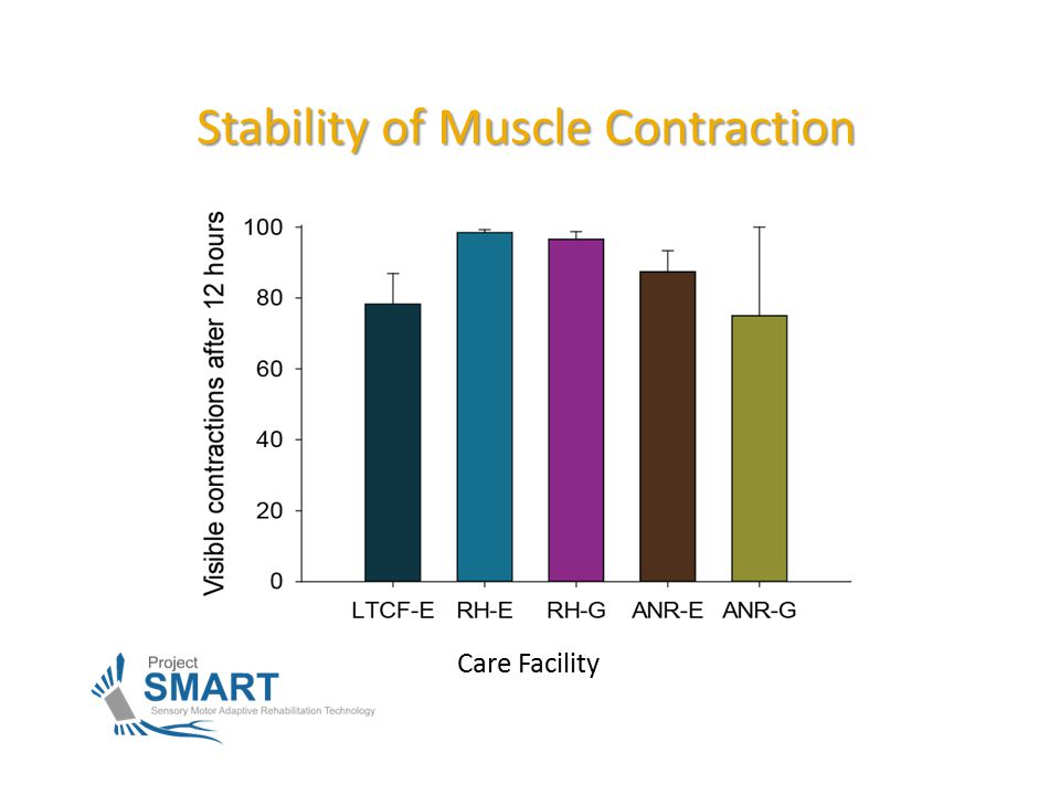 Stability of Muscle Contraction Care Facility