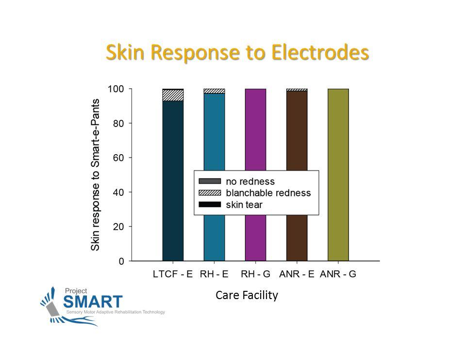 Skin Response to Electrodes