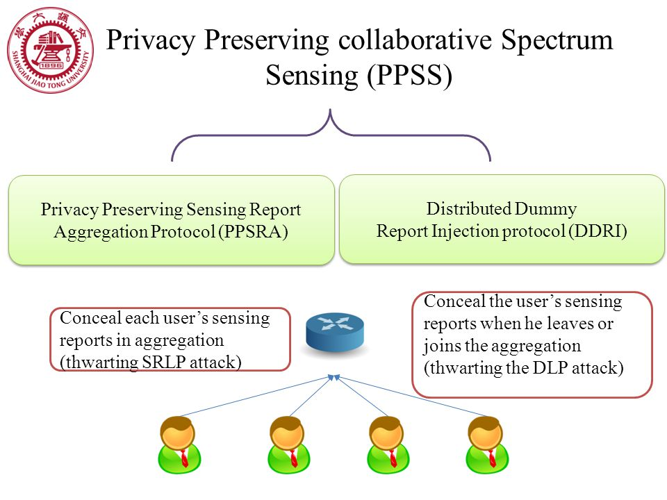 Privacy Preserving collaborative Spectrum Sensing (PPSS) Conceal each user's sensing reports in aggregation (thwarting SRLP attack) Conceal the user's
