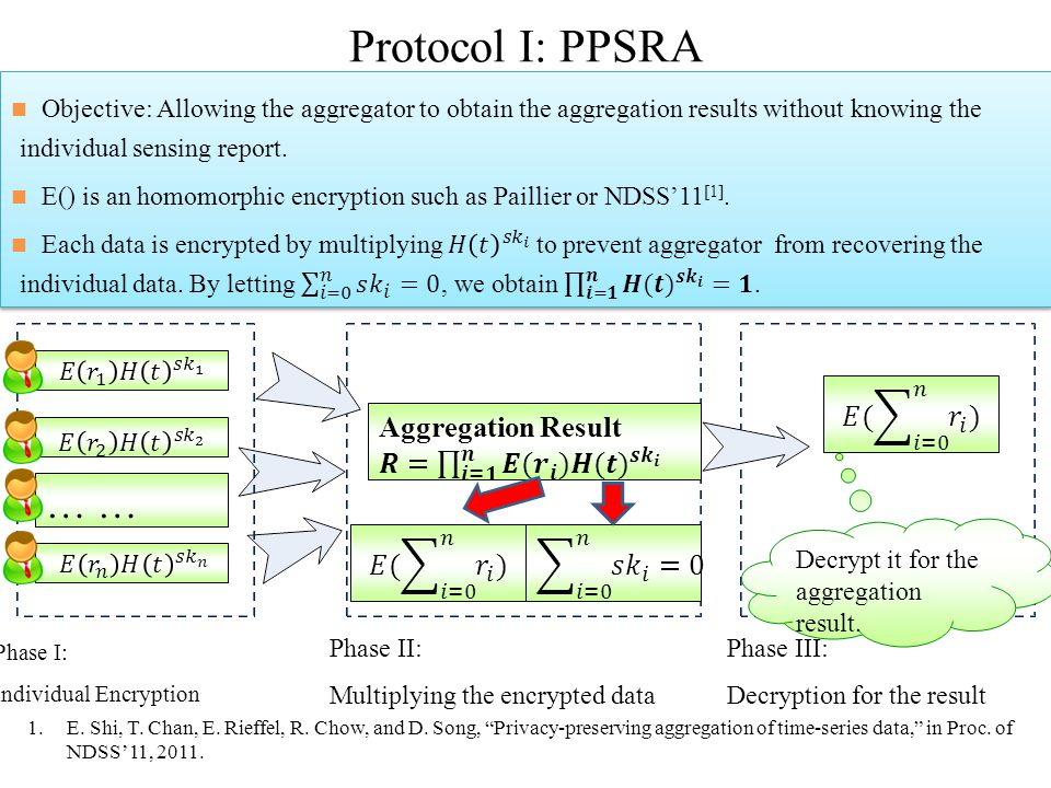 Protocol I: PPSRA Phase II: Multiplying the encrypted data Phase III: Decryption for the result Decrypt it for the aggregation result. 1.E. Shi, T. Ch