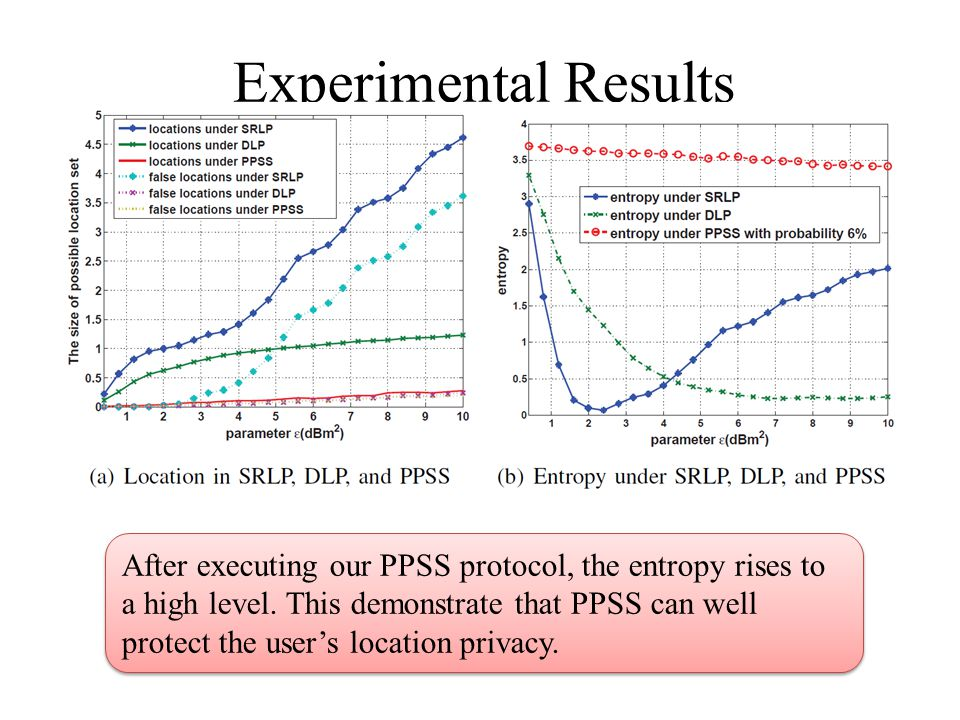 Experimental Results After executing our PPSS protocol, the entropy rises to a high level. This demonstrate that PPSS can well protect the user's loca