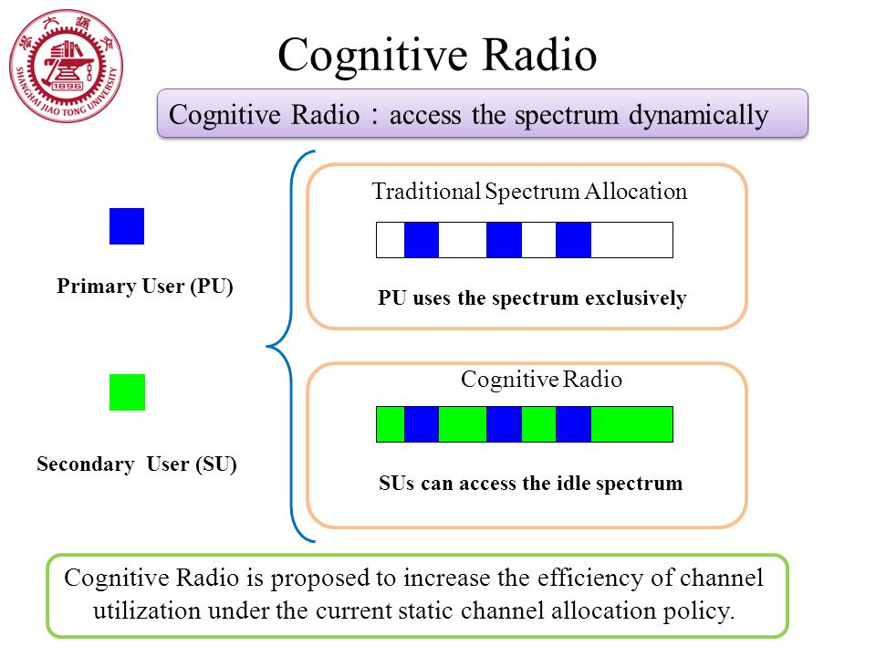 Cognitive Radio Primary User (PU) PU uses the spectrum exclusively SUs can access the idle spectrum Secondary User (SU) Traditional Spectrum Allocation Cognitive Radio Cognitive Radio is proposed to increase the efficiency of channel utilization under the current static channel allocation policy.