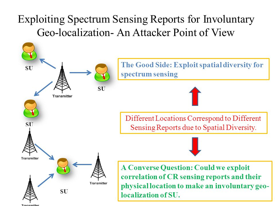 Exploiting Spectrum Sensing Reports for Involuntary Geo-localization- An Attacker Point of View The Good Side: Exploit spatial diversity for spectrum sensing A Converse Question: Could we exploit correlation of CR sensing reports and their physical location to make an involuntary geo- localization of SU.