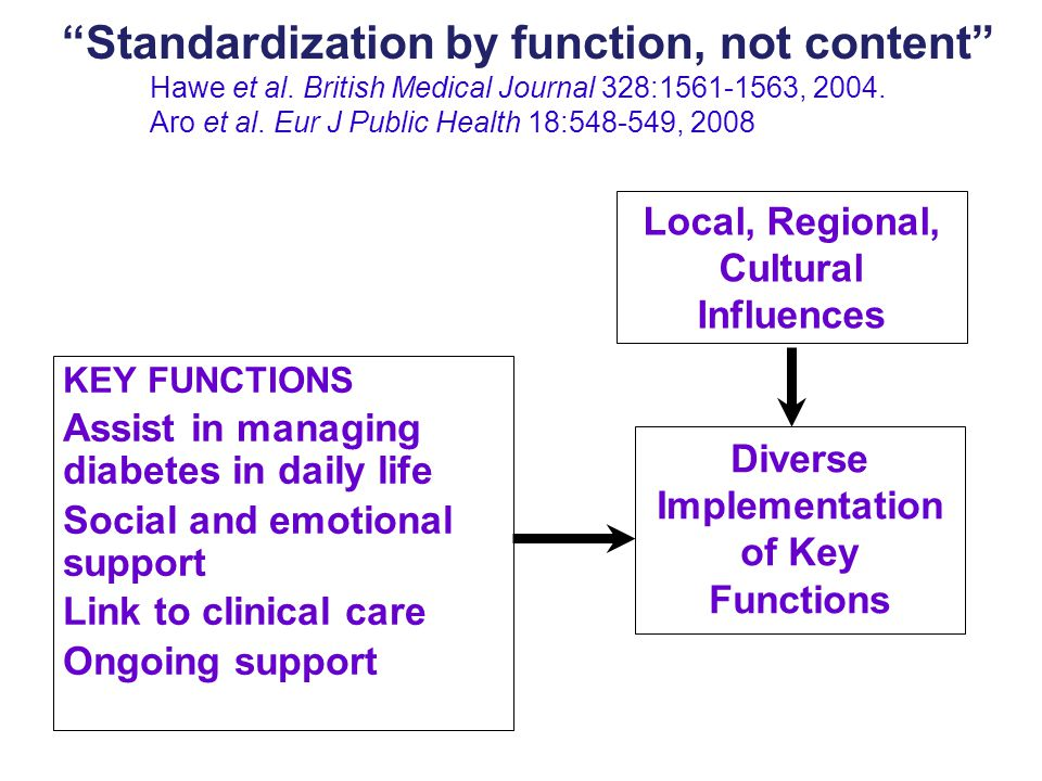 KEY FUNCTIONS Assist in managing diabetes in daily life Social and emotional support Link to clinical care Ongoing support Diverse Implementation of Key Functions Local, Regional, Cultural Influences Standardization by function, not content Hawe et al.