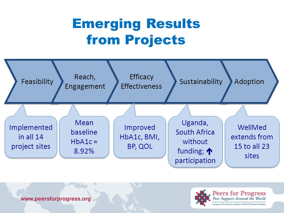 Emerging Results from Projects Feasibility Sustainability Adoption Reach, Engagement Efficacy Effectiveness Implemented in all 14 project sites Mean baseline HbA1c = 8.92% Improved HbA1c, BMI, BP, QOL Uganda, South Africa without funding;  participation WellMed extends from 15 to all 23 sites
