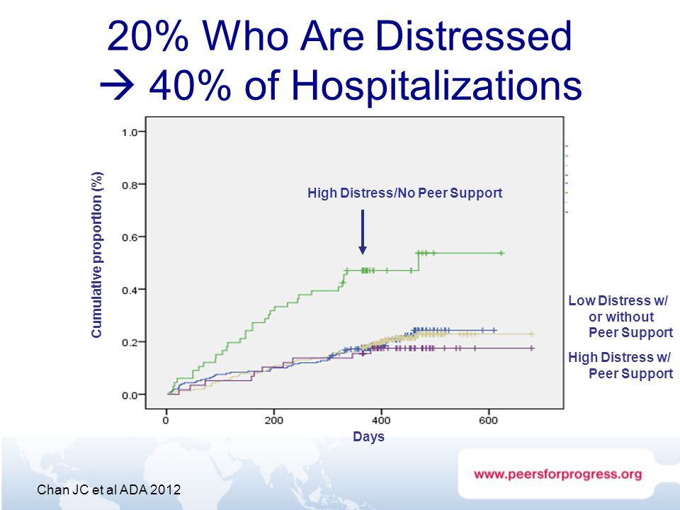 20% Who Are Distressed  40% of Hospitalizations High Distress/No Peer Support Chan JC et al ADA 2012 Days Cumulative proportion (%) High Distress w/ Peer Support High Distress Low Distress w/ or without Peer Support