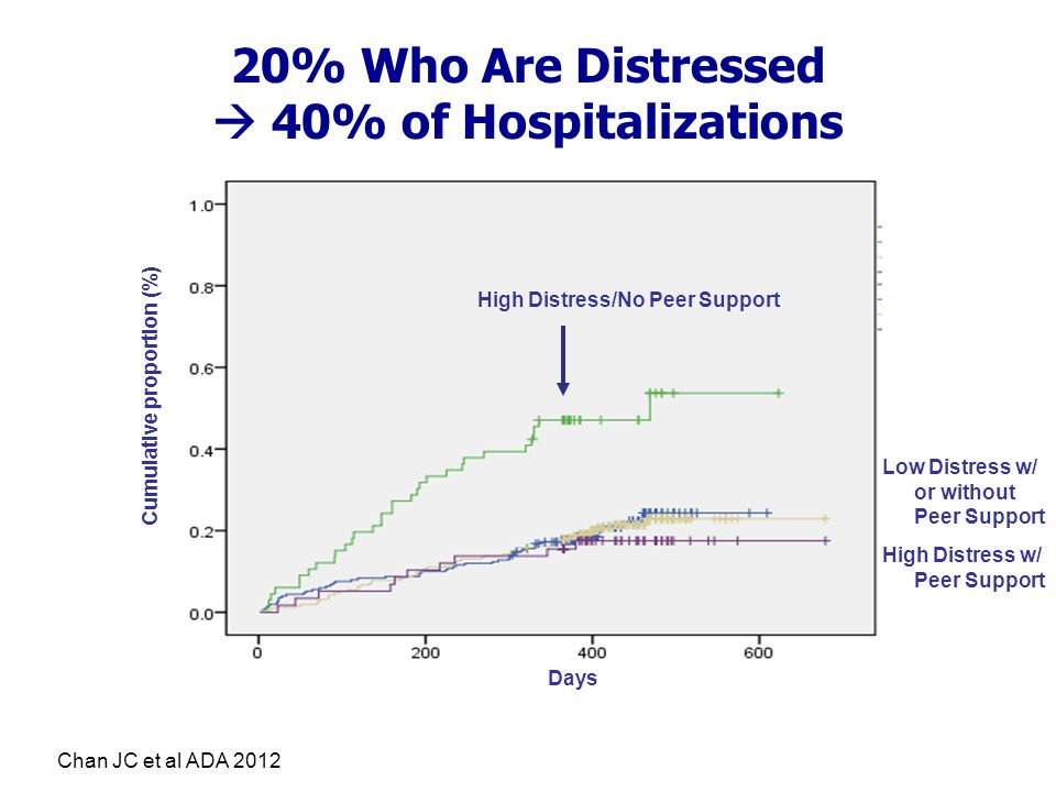 20% Who Are Distressed  40% of Hospitalizations High Distress/No Peer Support Chan JC et al ADA 2012 Days Cumulative proportion (%) High Distress w/ Peer Support High Distress Low Distress w/ or without Peer Support