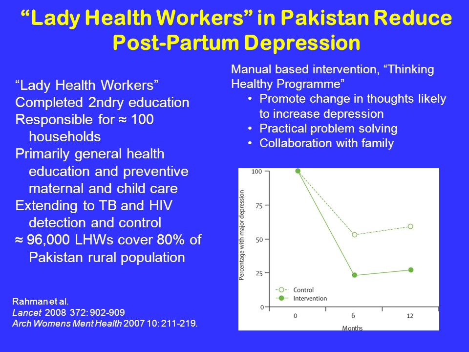Lady Health Workers in Pakistan Reduce Post-Partum Depression Manual based intervention, Thinking Healthy Programme Promote change in thoughts likely to increase depression Practical problem solving Collaboration with family Rahman et al.