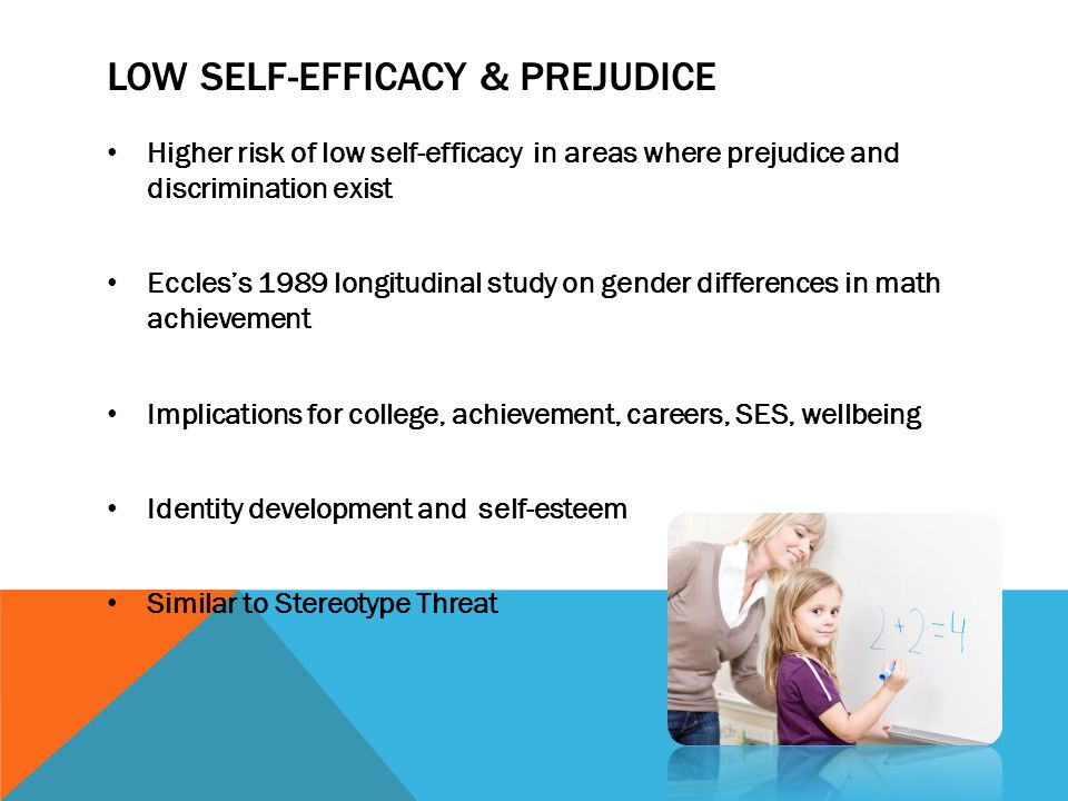 LOW SELF-EFFICACY & PREJUDICE Higher risk of low self-efficacy in areas where prejudice and discrimination exist Eccles's 1989 longitudinal study on gender differences in math achievement Implications for college, achievement, careers, SES, wellbeing Identity development and self-esteem Similar to Stereotype Threat