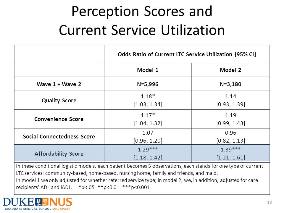 Perception Scores and Current Service Utilization 18 Odds Ratio of Current LTC Service Utilization [95% CI] Model 1Model 2 Wave 1 + Wave 2N=5,996N=3,1
