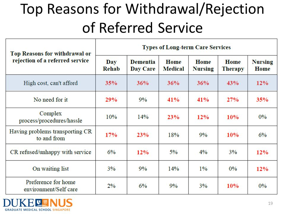 Top Reasons for Withdrawal/Rejection of Referred Service 19