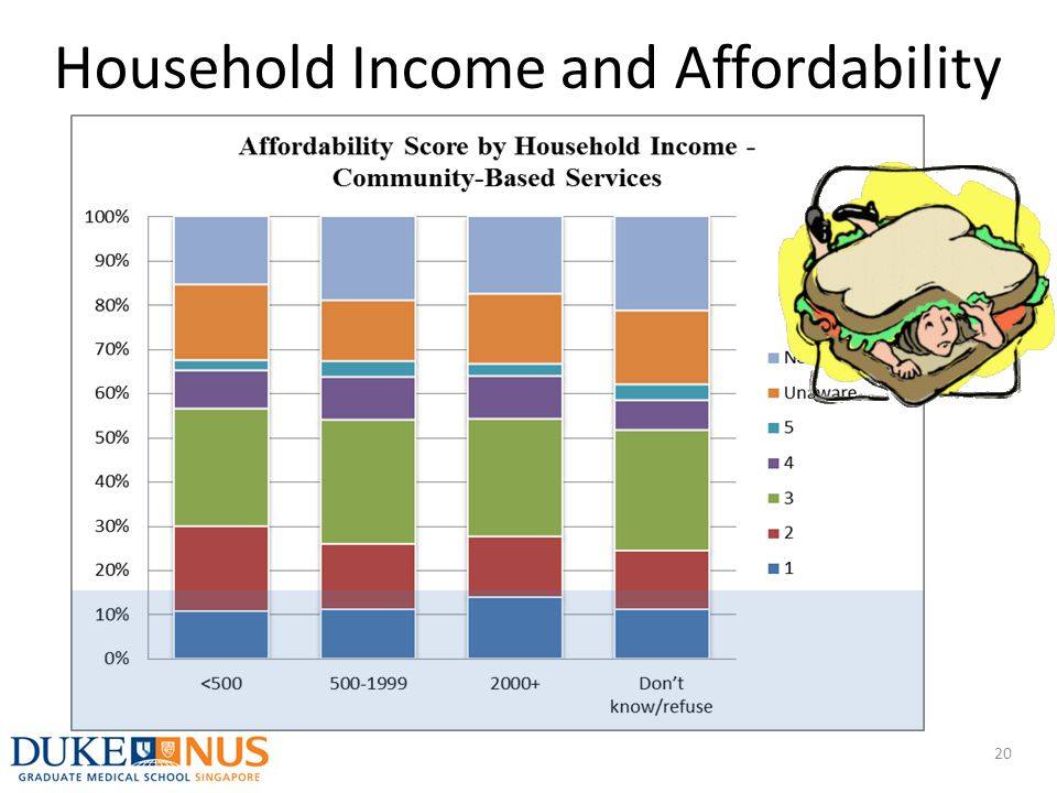 Household Income and Affordability 20