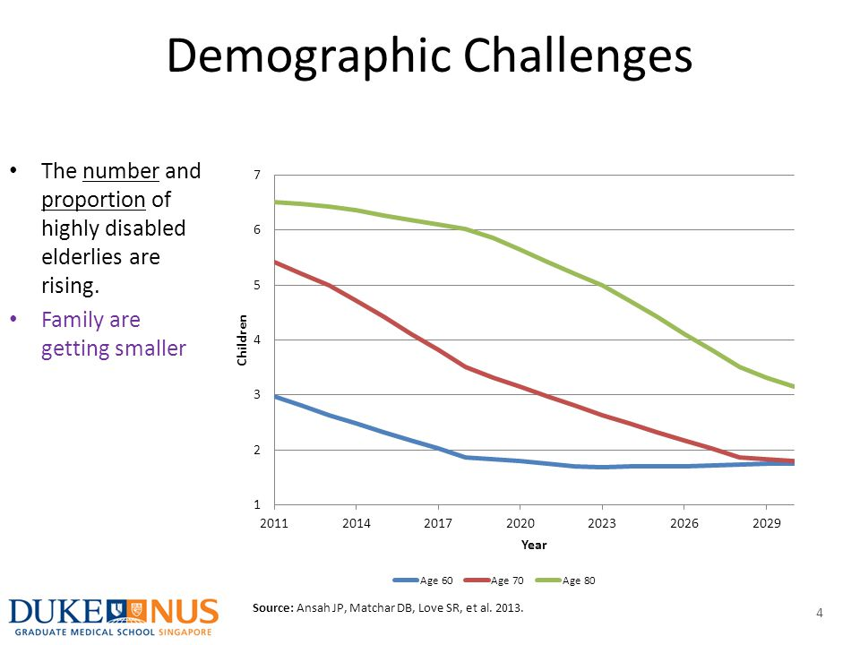 Demographic Challenges The number and proportion of highly disabled elderlies are rising. Family are getting smaller 1-2 ADL limitations Source: Ansah