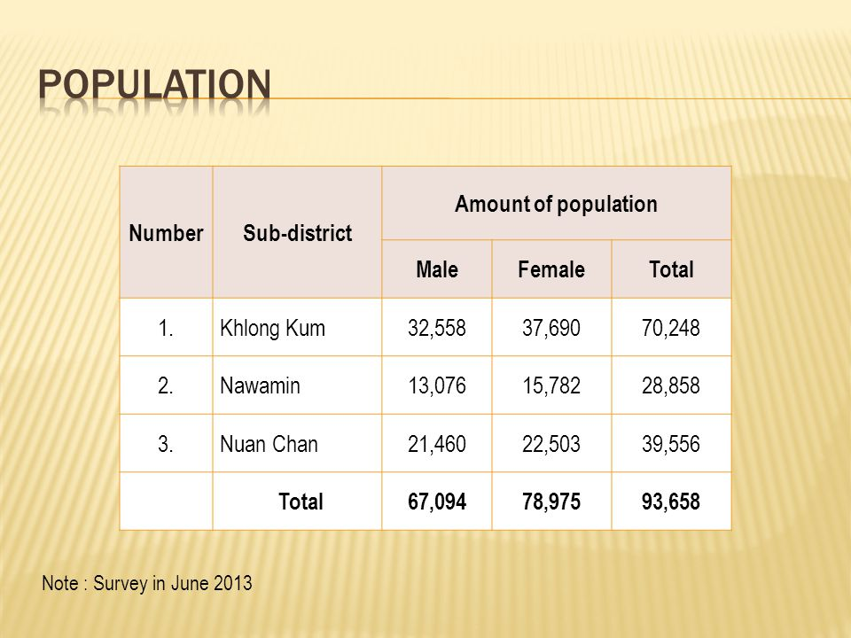 NumberSub-district Amount of population MaleFemaleTotal 1. Khlong Kum32,55837,69070,248 2. Nawamin13,07615,78228,858 3. Nuan Chan21,46022,50339,556 To