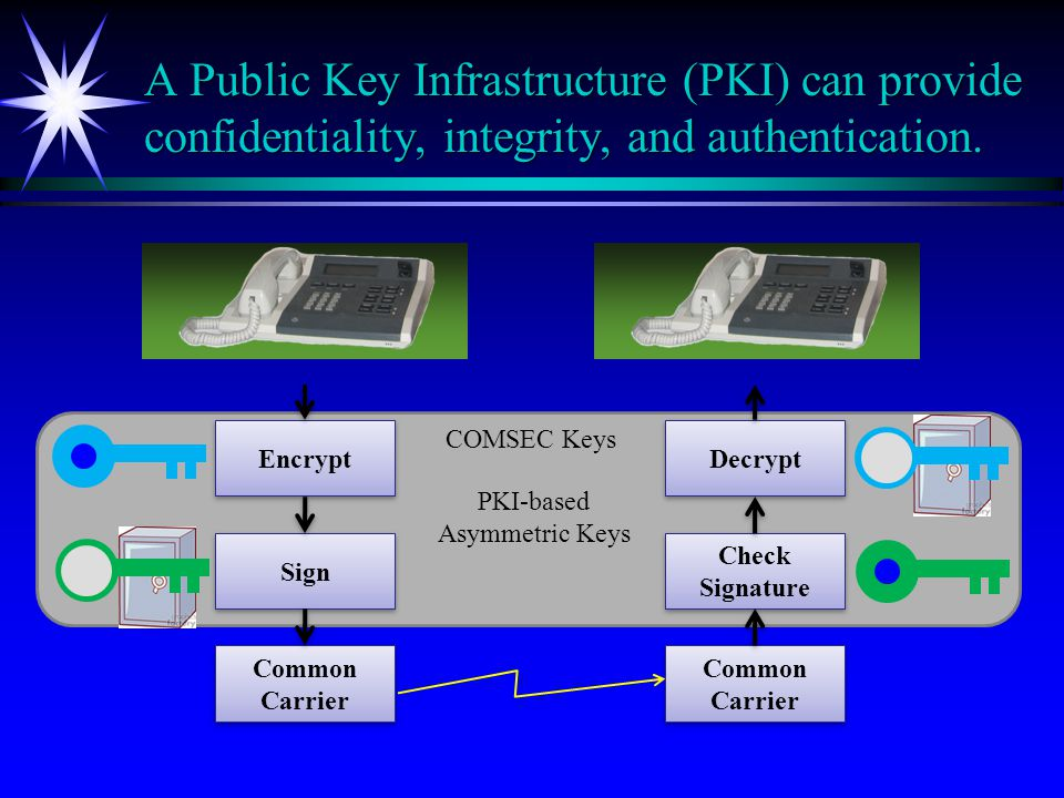 A Public Key Infrastructure (PKI) can provide confidentiality, integrity, and authentication.