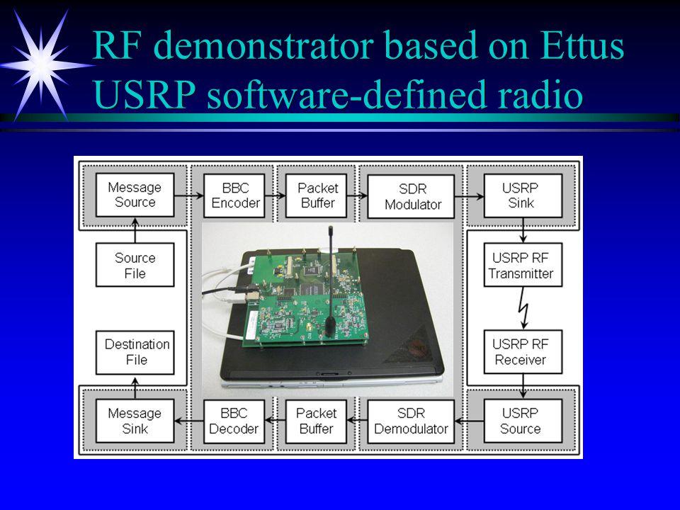 RF demonstrator based on Ettus USRP software-defined radio