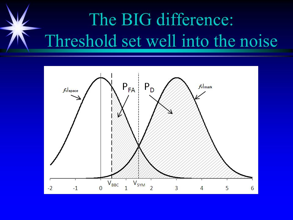 The BIG difference: Threshold set well into the noise