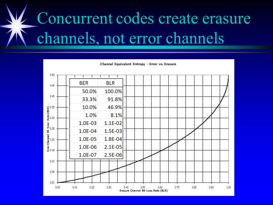 Concurrent codes create erasure channels, not error channels