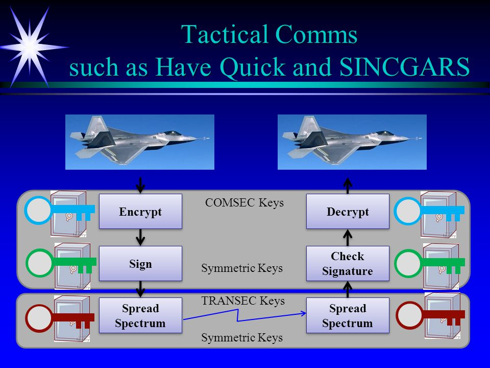 TRANSEC Keys Tactical Comms such as Have Quick and SINCGARS Encrypt Sign Spread Spectrum Spread Spectrum Decrypt Check Signature Spread Spectrum Spread Spectrum Symmetric Keys