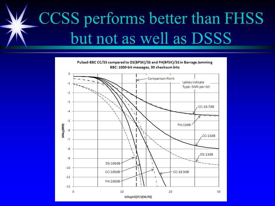 CCSS performs better than FHSS but not as well as DSSS