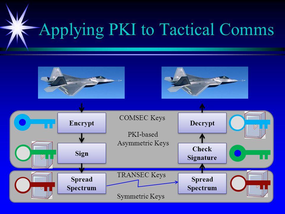 Applying PKI to Tactical Comms Spread Spectrum Spread Spectrum Spread Spectrum Spread Spectrum Encrypt Sign Decrypt Check Signature PKI-based Asymmetric Keys COMSEC Keys TRANSEC Keys Symmetric Keys