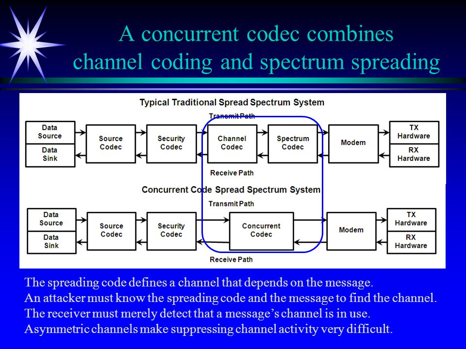 A concurrent codec combines channel coding and spectrum spreading The spreading code defines a channel that depends on the message.