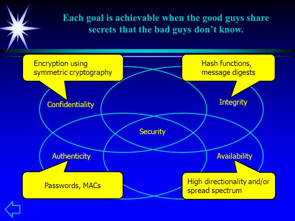 Confidentiality Integrity AuthenticityAvailability Security Encryption using symmetric cryptography Hash functions, message digests Passwords, MACs High directionality and/or spread spectrum Each goal is achievable when the good guys share secrets that the bad guys don't know.