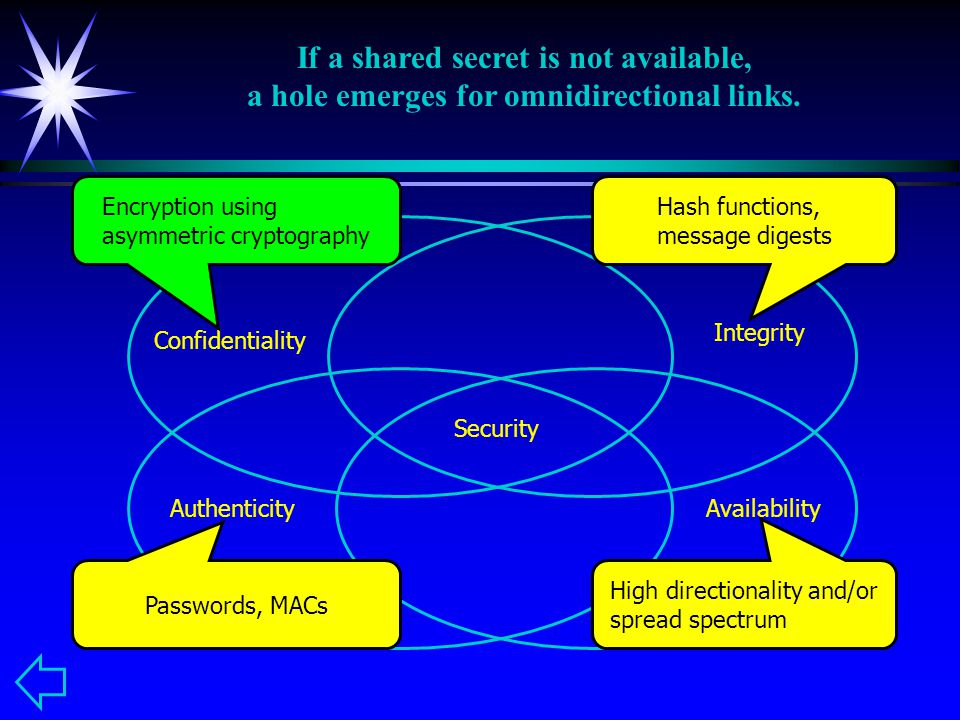 Confidentiality Integrity AuthenticityAvailability Security High directionality and/or spread spectrum Passwords, MACs Hash functions, message digests If a shared secret is not available, a hole emerges for omnidirectional links.
