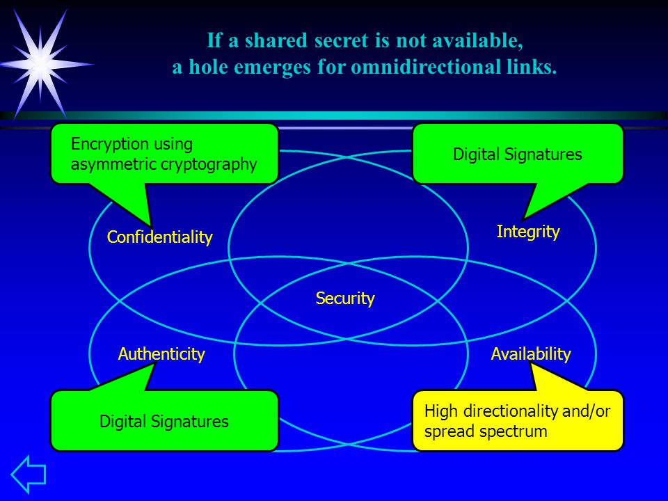 Confidentiality Integrity AuthenticityAvailability Security High directionality and/or spread spectrum Encryption using asymmetric cryptography Digital Signatures If a shared secret is not available, a hole emerges for omnidirectional links.