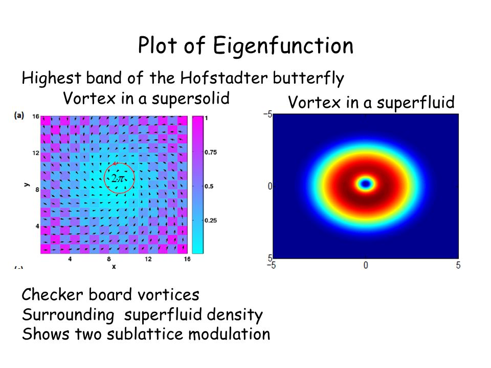 Plot of Eigenfunction Vortex in a supersolid Vortex in a superfluid Checker board vortices Surrounding superfluid density Shows two sublattice modulation Highest band of the Hofstadter butterfly