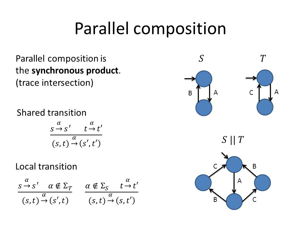Parallel composition is the synchronous product.