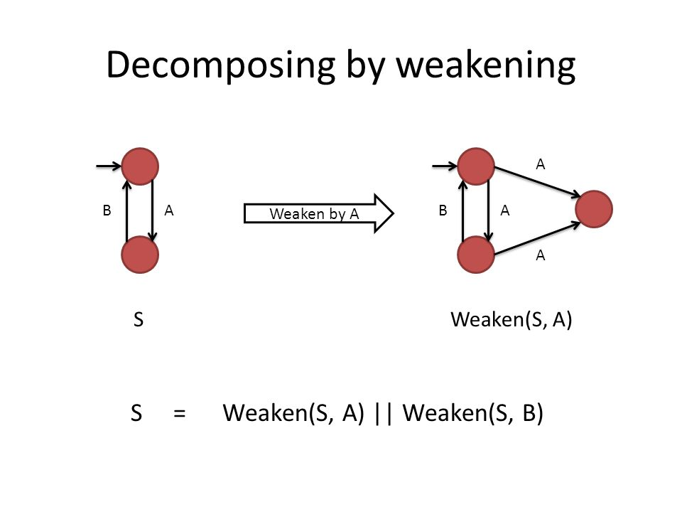 Decomposing by weakening AB Weaken by A AB A A SWeaken(S, A) S = Weaken(S, A) || Weaken(S, B)
