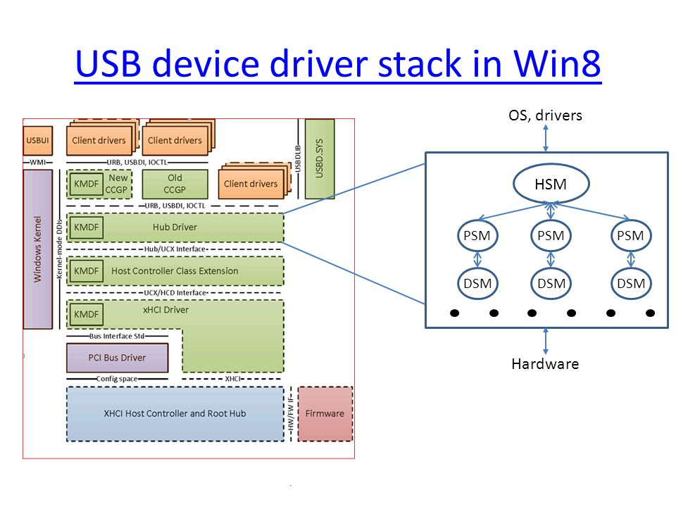 USB device driver stack in Win8 HSM PSM OS, drivers Hardware DSM