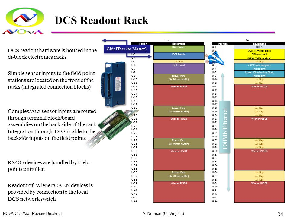 DCS Readout Rack FrontBack PositionEquipmentPositionEquipment U-1DAQ SwitchU-1OPEN U-2 Aux. Terminal Block U-3DCS SwitchU-3DIN mounted U-4 (DB37 Cable
