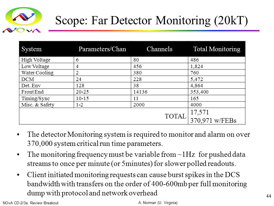 Scope: Far Detector Monitoring (20kT) The detector Monitoring system is required to monitor and alarm on over 370,000 system critical run time paramet