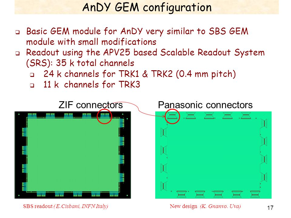 AnDY GEM configuration 17  Basic GEM module for AnDY very similar to SBS GEM module with small modifications  Readout using the APV25 based Scalable Readout System (SRS): 35 k total channels  24 k channels for TRK1 & TRK2 (0.4 mm pitch)  11 k channels for TRK3 SBS readout ( E.Cisbani, INFN Italy)New design (K.
