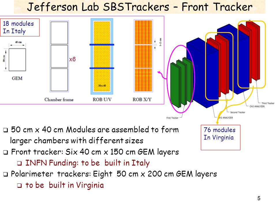 Jefferson Lab SBSTrackers – Front Tracker Front Tracker Geometry x6 18 modules In Italy  50 cm x 40 cm Modules are assembled to form larger chambers with different sizes  Front tracker: Six 40 cm x 150 cm GEM layers  INFN Funding: to be built in Italy  Polarimeter trackers: Eight 50 cm x 200 cm GEM layers  to be built in Virginia 5 76 modules In Virginia