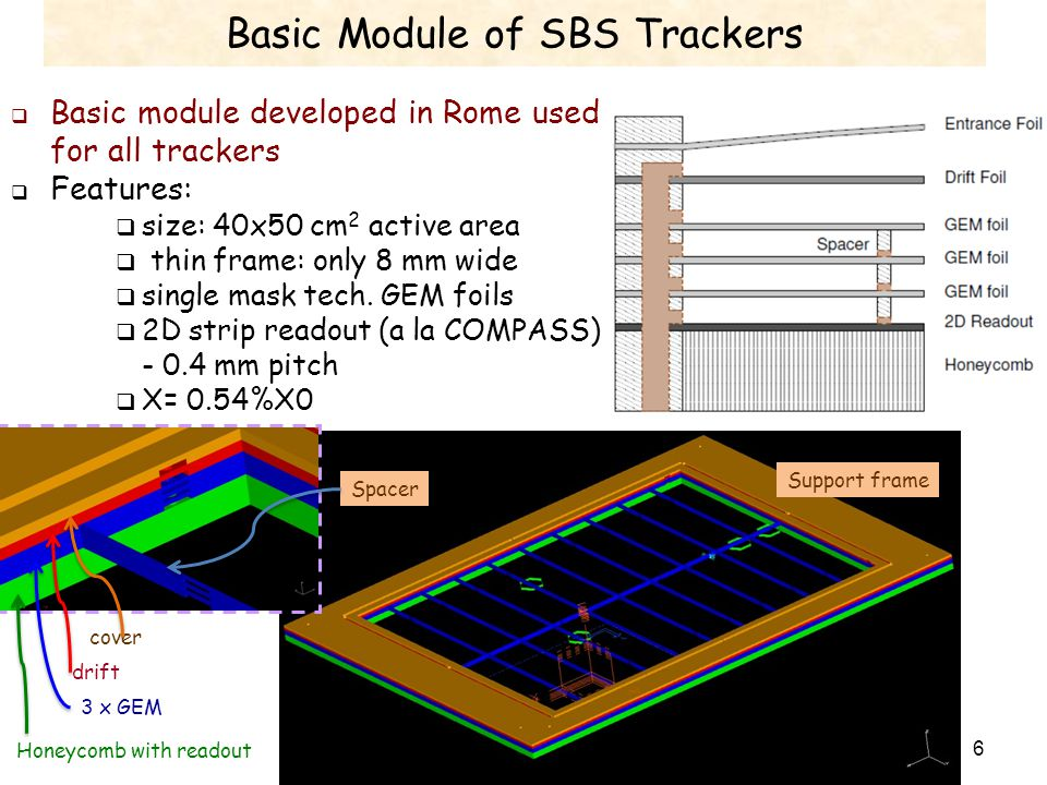 Basic Module of SBS Trackers  Basic module developed in Rome used for all trackers  Features:  size: 40x50 cm 2 active area  thin frame: only 8 mm wide  single mask tech.