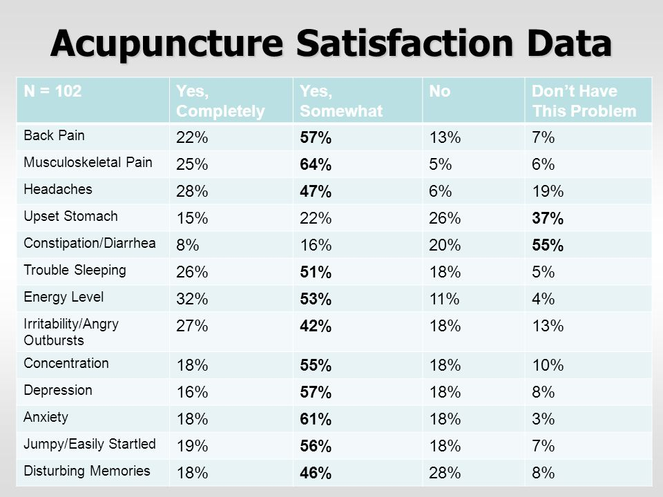Acupuncture Satisfaction Data N = 102Yes, Completely Yes, Somewhat NoDon't Have This Problem Back Pain 22%57%13%7% Musculoskeletal Pain 25%64%5%6% Hea
