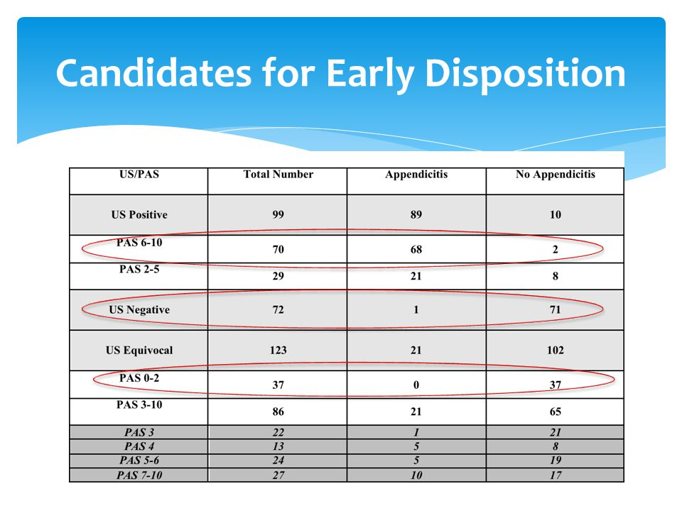 Candidates for Early Disposition