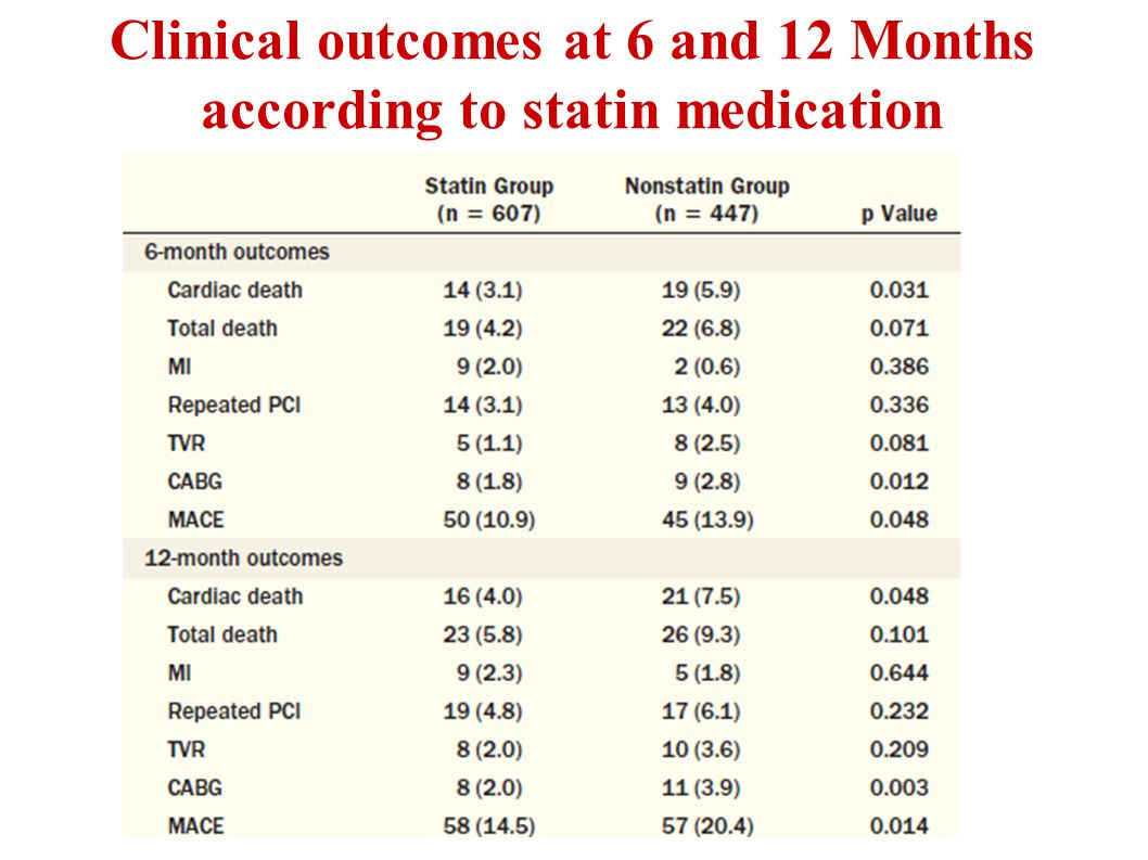 Clinical outcomes at 6 and 12 Months according to statin medication