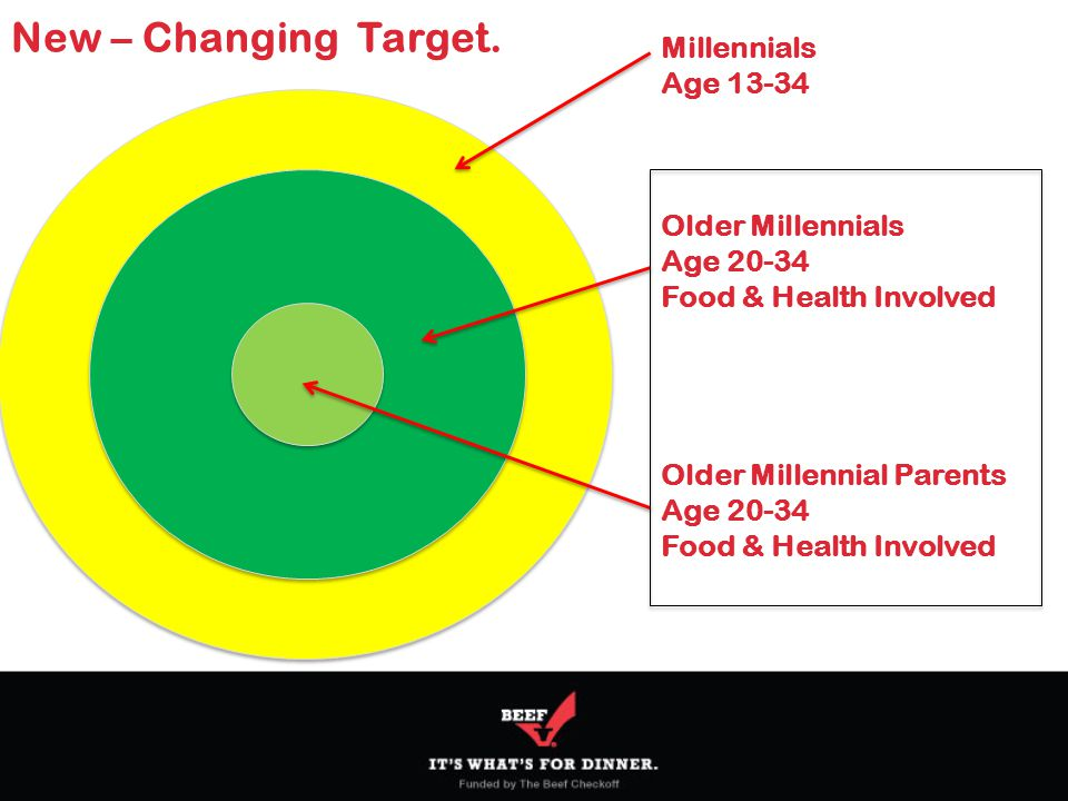 Why Millennials.Largest population cohort U.S. has ever seen: 86 million strong.